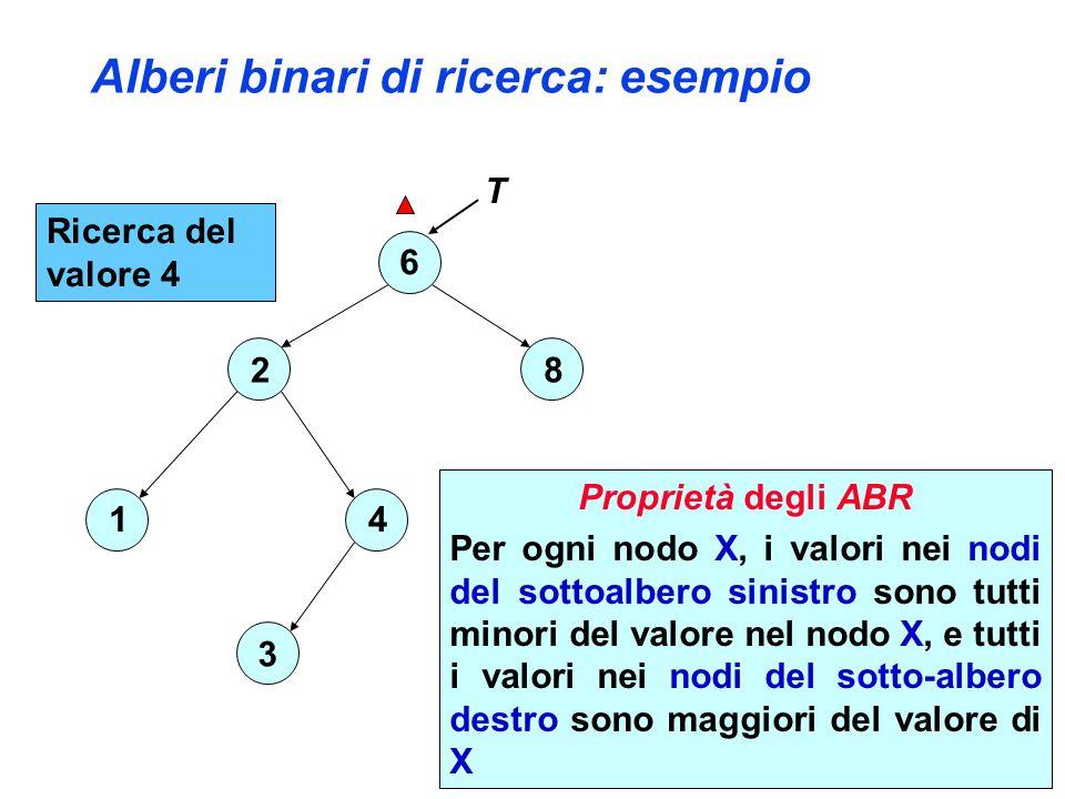 Alberi binari di ricerca: esempio Ricerca del valore 4 6 2 4 3 1 8 4 < 6 T Proprietà degli ABR Per ogni nodo X, i valori nei nodi del sottoalbero sinistro sono tutti minori del valore nel nodo X, e tutti i valori nei nodi del sotto-albero destro sono maggiori del valore di X