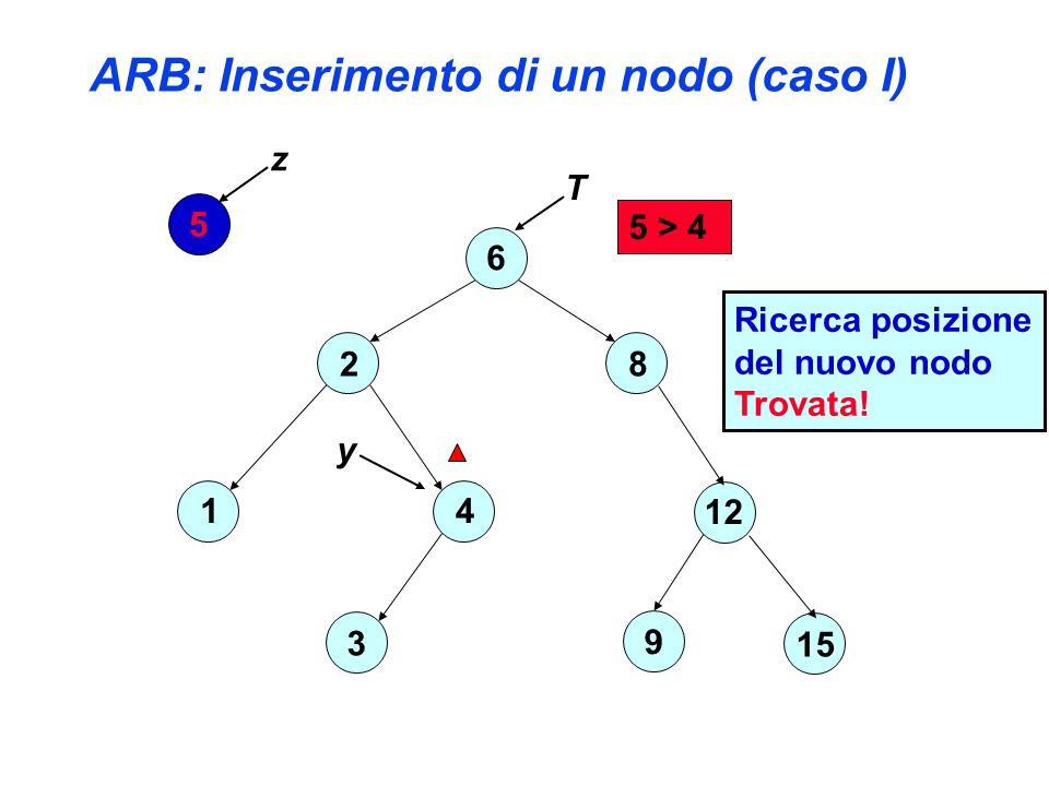 ARB: Inserimento di un nodo (caso I) 6 2 4 3 1 8 12 15 9 5 z T y 5 > 4 Ricerca posizione del nuovo nodo Trovata!