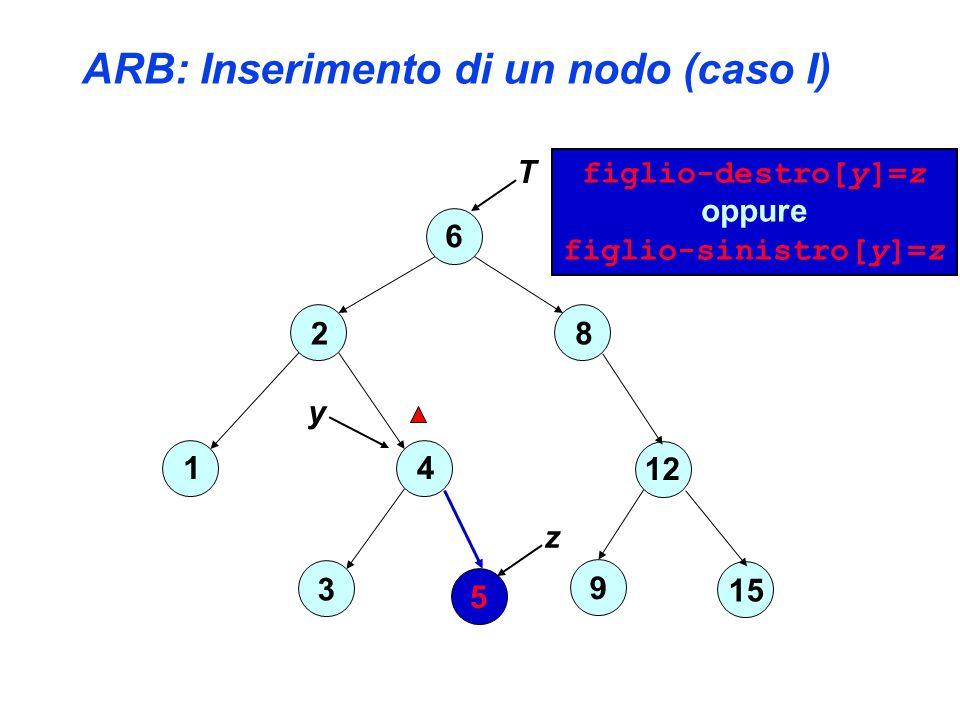 ARB: Inserimento di un nodo (caso I) 6 2 4 3 1 8 12 15 9 5 z T y figlio-destro[y]=z oppure figlio-sinistro[y]=z