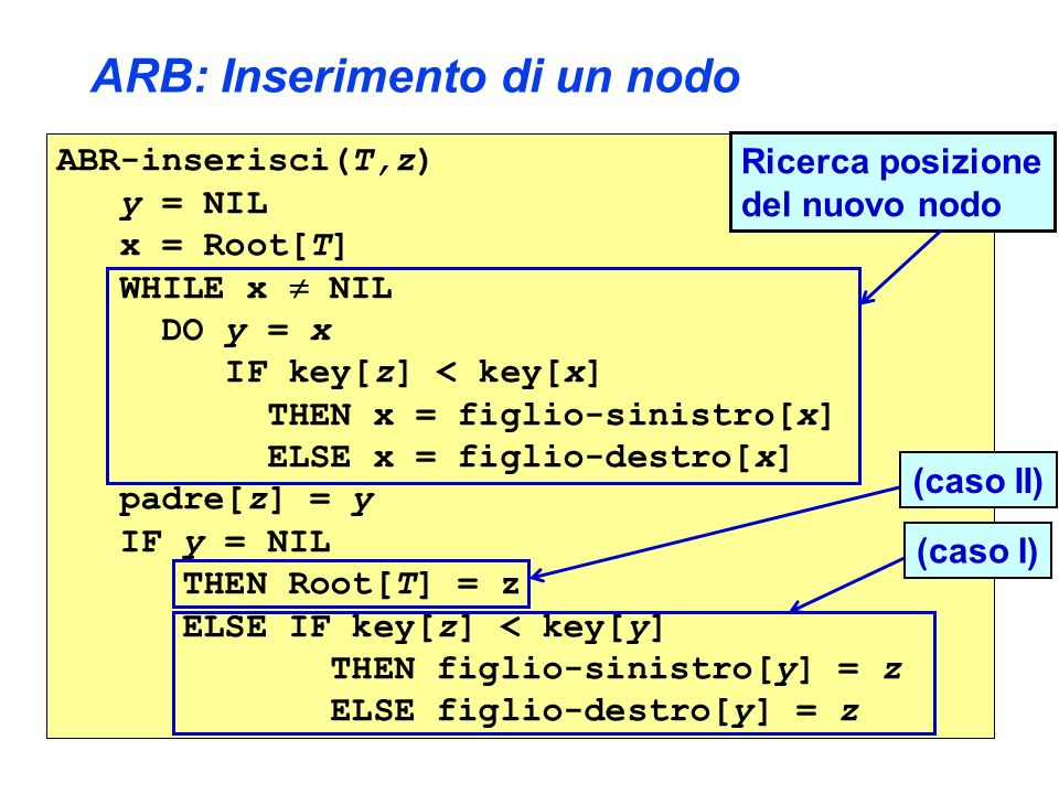 ARB: Inserimento di un nodo ABR-inserisci(T,z) y = NIL x = Root[T] WHILE x NIL DO y = x IF key[z] < key[x] THEN x = figlio-sinistro[x] ELSE x = figlio-destro[x] padre[z] = y IF y = NIL THEN Root[T] = z ELSE IF key[z] < key[y] THEN figlio-sinistro[y] = z ELSE figlio-destro[y] = z (caso II) Ricerca posizione del nuovo nodo (caso I)