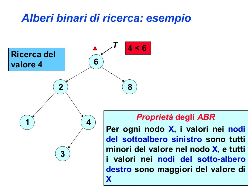 ARB: Inserimento di un nodo ABR-insert_ric(T,z) IF T NIL THEN IF key[z] < key[T] THEN sinistro[T]= ABR-insert_ric(sinistro[T],z) ELSE destro[T]= ABR-insert_ric(destro[T],z) ELSE T=z return T