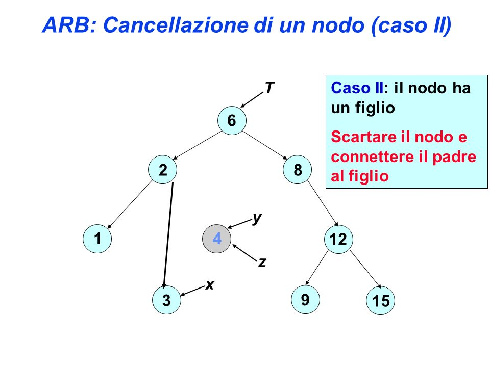 ARB: Cancellazione di un nodo (caso II) 6 2 4 3 1 8 12 15 9 T z Caso II: il nodo ha un figlio Scartare il nodo e connettere il padre al figlio x y