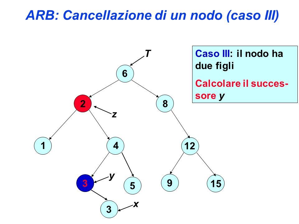 ARB: Cancellazione di un nodo (caso III) 6 2 4 3 1 8 12 15 9 T 5 z y 3 x Caso III: il nodo ha due figli Calcolare il succes- sore y