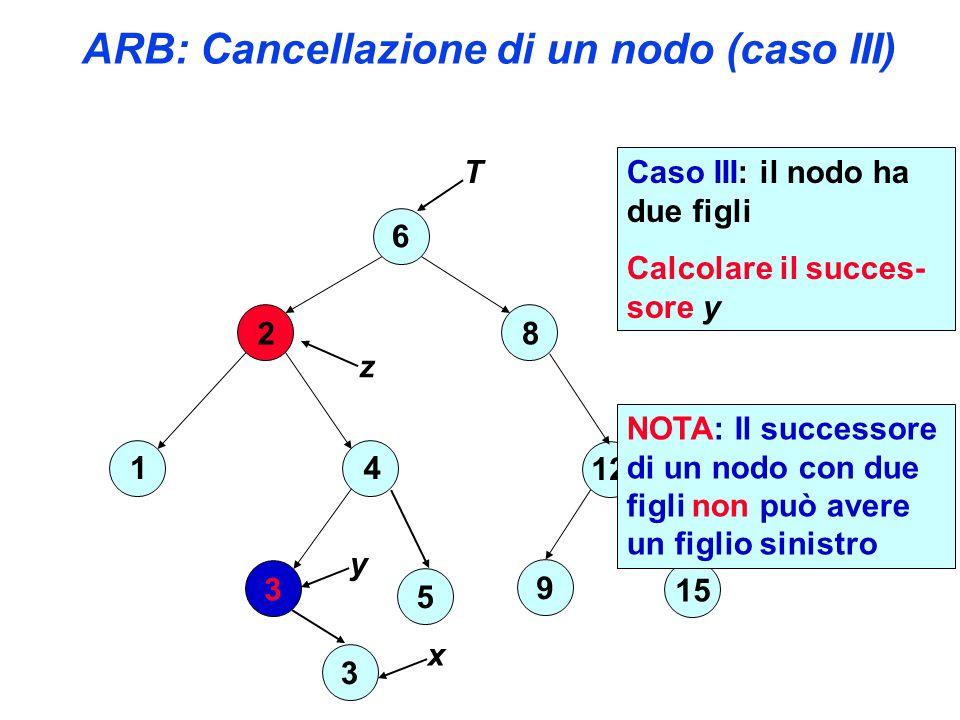 ARB: Cancellazione di un nodo (caso III) 6 2 4 3 1 8 12 15 9 T 5 z Caso III: il nodo ha due figli Calcolare il succes- sore y y 3 x NOTA: Il successore di un nodo con due figli non può avere un figlio sinistro
