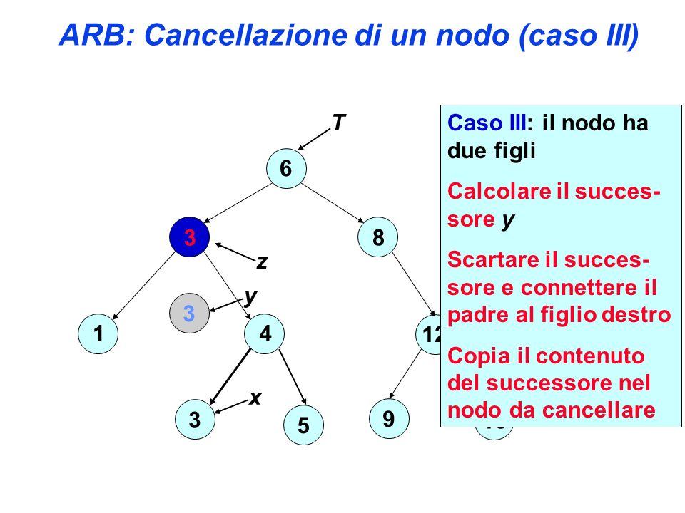 ARB: Cancellazione di un nodo (caso III) 6 3 4 3 1 8 12 15 9 T 5 z Caso III: il nodo ha due figli Calcolare il succes- sore y Scartare il succes- sore e connettere il padre al figlio destro Copia il contenuto del successore nel nodo da cancellare y 3 x