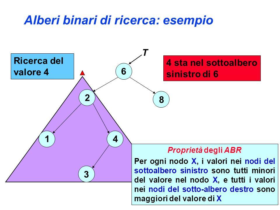 Alberi binari di ricerca: esempio 6 2 4 3 1 8 4 sta nel sottoalbero sinistro di 6 T Ricerca del valore 4 Proprietà degli ABR Per ogni nodo X, i valori nei nodi del sottoalbero sinistro sono tutti minori del valore nel nodo X, e tutti i valori nei nodi del sotto-albero destro sono maggiori del valore di X