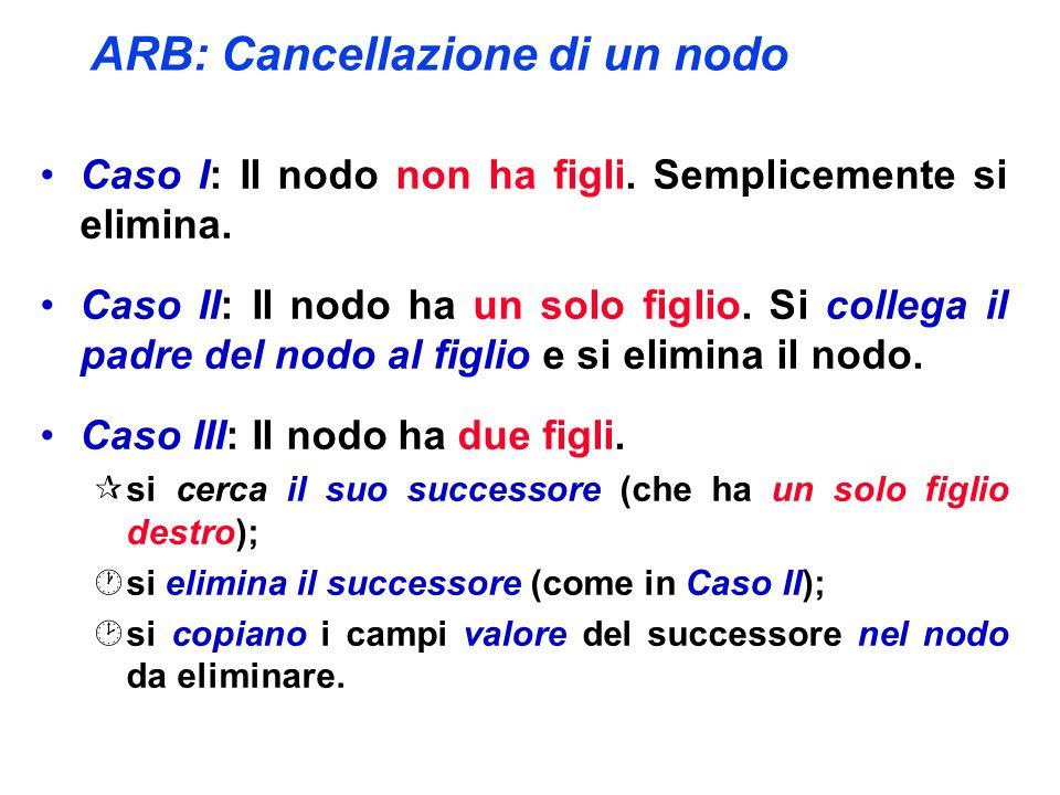 ARB: Cancellazione di un nodo Caso I: Il nodo non ha figli.