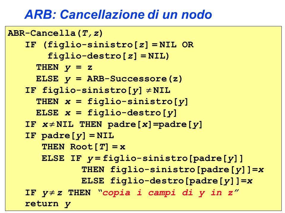 ARB: Cancellazione di un nodo ABR-Cancella(T,z) IF (figlio-sinistro[z] = NIL OR figlio-destro[z] = NIL) THEN y = z ELSE y = ARB-Successore(z) IF figlio-sinistro[y] NIL THEN x = figlio-sinistro[y] ELSE x = figlio-destro[y] IF x NIL THEN padre[x]=padre[y] IF padre[y] = NIL THEN Root[T] = x ELSE IF y = figlio-sinistro[padre[y]] THEN figlio-sinistro[padre[y]]=x ELSE figlio-destro[padre[y]]=x IF y z THEN copia i campi di y in z return y