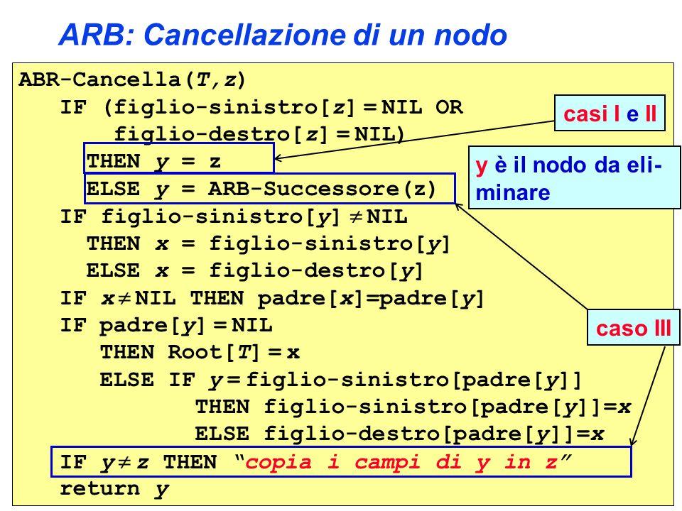 ARB: Cancellazione di un nodo ABR-Cancella(T,z) IF (figlio-sinistro[z] = NIL OR figlio-destro[z] = NIL) THEN y = z ELSE y = ARB-Successore(z) IF figlio-sinistro[y] NIL THEN x = figlio-sinistro[y] ELSE x = figlio-destro[y] IF x NIL THEN padre[x]=padre[y] IF padre[y] = NIL THEN Root[T] = x ELSE IF y = figlio-sinistro[padre[y]] THEN figlio-sinistro[padre[y]]=x ELSE figlio-destro[padre[y]]=x IF y z THEN copia i campi di y in z return y caso III casi I e II y è il nodo da eli- minare