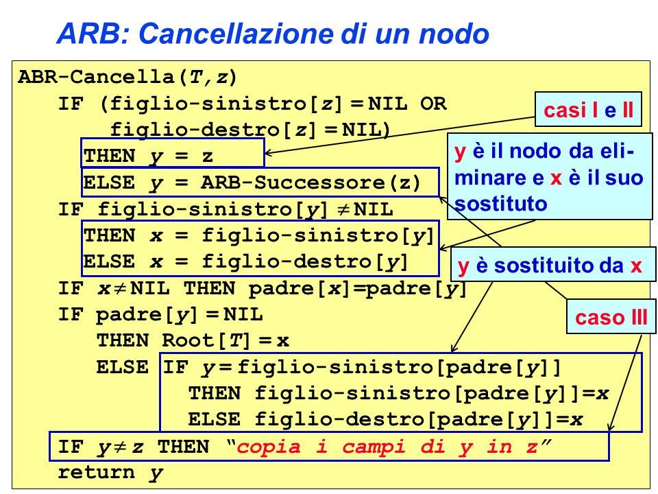 ARB: Cancellazione di un nodo ABR-Cancella(T,z) IF (figlio-sinistro[z] = NIL OR figlio-destro[z] = NIL) THEN y = z ELSE y = ARB-Successore(z) IF figlio-sinistro[y] NIL THEN x = figlio-sinistro[y] ELSE x = figlio-destro[y] IF x NIL THEN padre[x]=padre[y] IF padre[y] = NIL THEN Root[T] = x ELSE IF y = figlio-sinistro[padre[y]] THEN figlio-sinistro[padre[y]]=x ELSE figlio-destro[padre[y]]=x IF y z THEN copia i campi di y in z return y caso III casi I e II y è il nodo da eli- minare e x è il suo sostituto y è sostituito da x