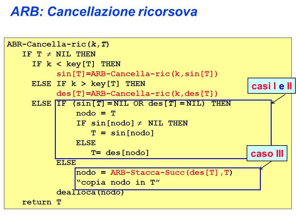 ARB: Cancellazione ricorsova ABR-Cancella-ric(k,T) IF T NIL THEN IF k < key[T] THEN sin[T]=ARB-Cancella-ric(k,sin[T]) ELSE IF k > key[T] THEN des[T]=ARB-Cancella-ric(k,des[T]) ELSE IF (sin[T] = NIL OR des[T] = NIL) THEN nodo = T IF sin[nodo] NIL THEN T = sin[nodo] ELSE T= des[nodo] ELSE nodo = ARB-Stacca-Succ(des[T],T) copia nodo in T dealloca(nodo) return T casi I e IIcaso III