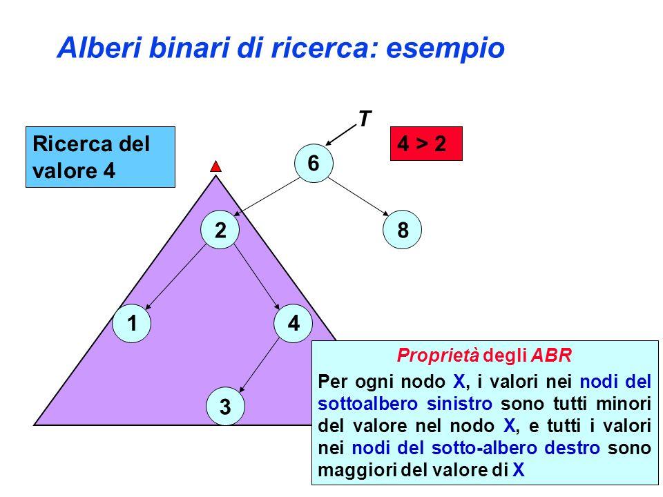 Alberi binari di ricerca: esempio 6 2 4 3 1 8 4 > 2 T Ricerca del valore 4 Proprietà degli ABR Per ogni nodo X, i valori nei nodi del sottoalbero sinistro sono tutti minori del valore nel nodo X, e tutti i valori nei nodi del sotto-albero destro sono maggiori del valore di X