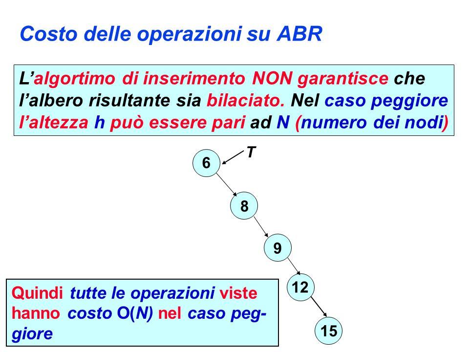 Costo delle operazioni su ABR 6 8 12 15 9 T Quindi tutte le operazioni viste hanno costo O(N) nel caso peg- giore Lalgortimo di inserimento NON garantisce che lalbero risultante sia bilaciato.