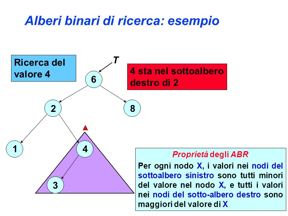Alberi binari di ricerca: esempio 6 2 4 3 1 8 4 sta nel sottoalbero destro di 2 T Ricerca del valore 4 Proprietà degli ABR Per ogni nodo X, i valori nei nodi del sottoalbero sinistro sono tutti minori del valore nel nodo X, e tutti i valori nei nodi del sotto-albero destro sono maggiori del valore di X