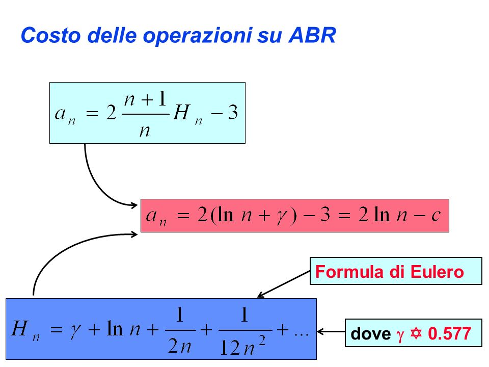 Costo delle operazioni su ABR dove 0.577 Formula di Eulero