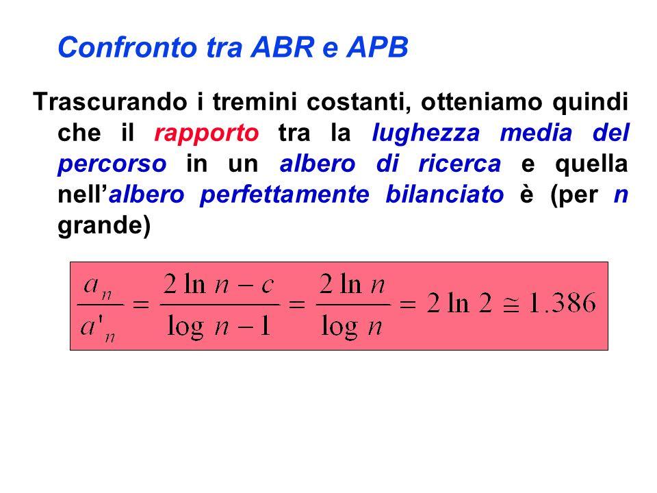 Confronto tra ABR e APB Trascurando i tremini costanti, otteniamo quindi che il rapporto tra la lughezza media del percorso in un albero di ricerca e quella nellalbero perfettamente bilanciato è (per n grande)