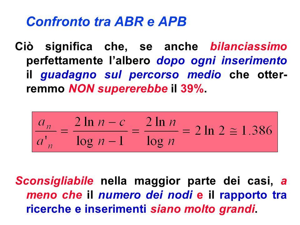 Confronto tra ABR e APB Ciò significa che, se anche bilanciassimo perfettamente lalbero dopo ogni inserimento il guadagno sul percorso medio che otter- remmo NON supererebbe il 39%.