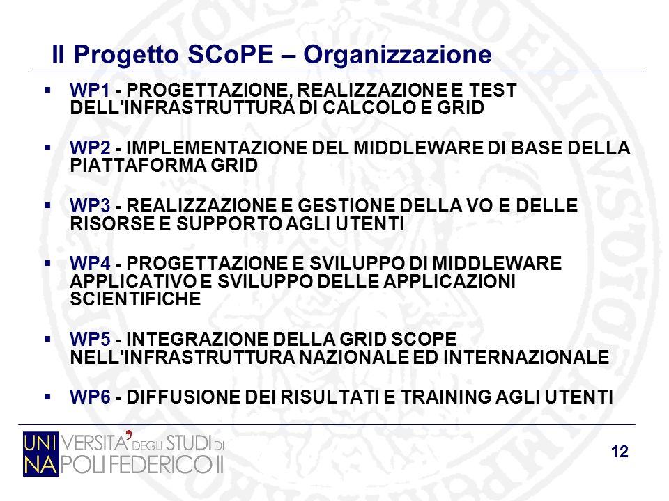 12 Il Progetto SCoPE – Organizzazione WP1 - PROGETTAZIONE, REALIZZAZIONE E TEST DELL INFRASTRUTTURA DI CALCOLO E GRID WP2 - IMPLEMENTAZIONE DEL MIDDLEWARE DI BASE DELLA PIATTAFORMA GRID WP3 - REALIZZAZIONE E GESTIONE DELLA VO E DELLE RISORSE E SUPPORTO AGLI UTENTI WP4 - PROGETTAZIONE E SVILUPPO DI MIDDLEWARE APPLICATIVO E SVILUPPO DELLE APPLICAZIONI SCIENTIFICHE WP5 - INTEGRAZIONE DELLA GRID SCOPE NELL INFRASTRUTTURA NAZIONALE ED INTERNAZIONALE WP6 - DIFFUSIONE DEI RISULTATI E TRAINING AGLI UTENTI