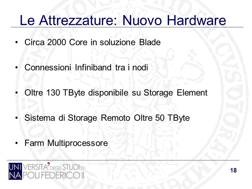 18 Le Attrezzature: Nuovo Hardware Circa 2000 Core in soluzione Blade Connessioni Infiniband tra i nodi Oltre 130 TByte disponibile su Storage Element Sistema di Storage Remoto Oltre 50 TByte Farm Multiprocessore