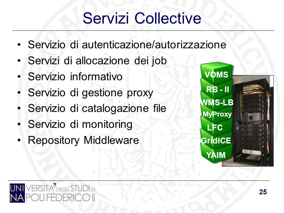 25 Servizi Collective Servizio di autenticazione/autorizzazione Servizi di allocazione dei job Servizio informativo Servizio di gestione proxy Servizio di catalogazione file Servizio di monitoring Repository Middleware RB - II WMS-LB MyProxy VOMS LFC GridICE YAIM