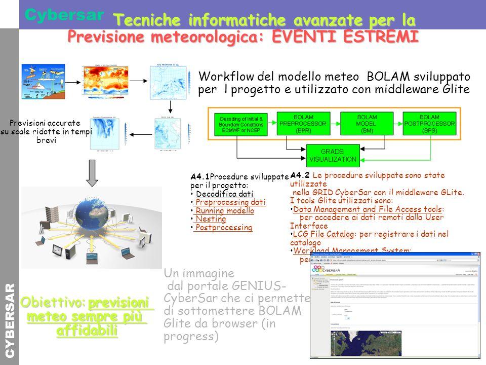 CYBERSAR Cybersar Tecniche informatiche avanzate per la Tecniche informatiche avanzate per la Previsione meteorologica: EVENTI ESTREMI Workflow del mo