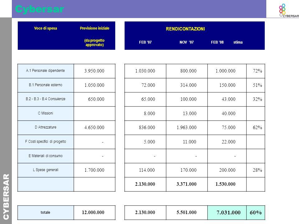 CYBERSAR Cybersar Voce di spesaPrevisione iniziale RENDICONTAZIONI (da progetto approvato) FEB '07NOV '07FEB '08 stima A.1 Personale dipendente 3.950.