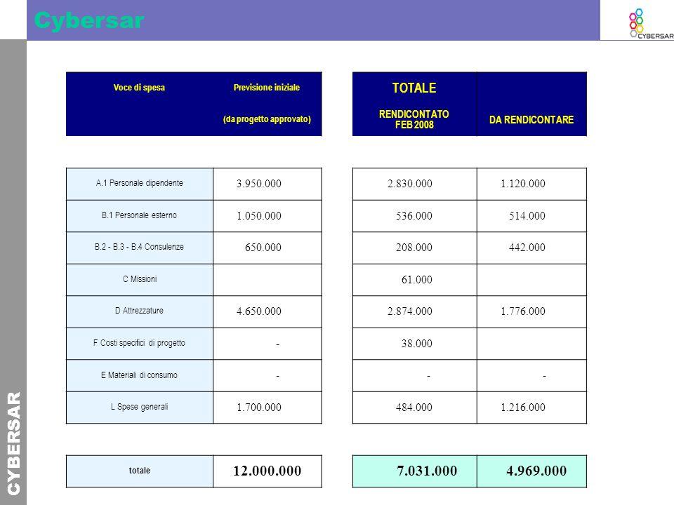 CYBERSAR Cybersar Voce di spesaPrevisione iniziale TOTALE (da progetto approvato) RENDICONTATO FEB 2008 DA RENDICONTARE A.1 Personale dipendente 3.950