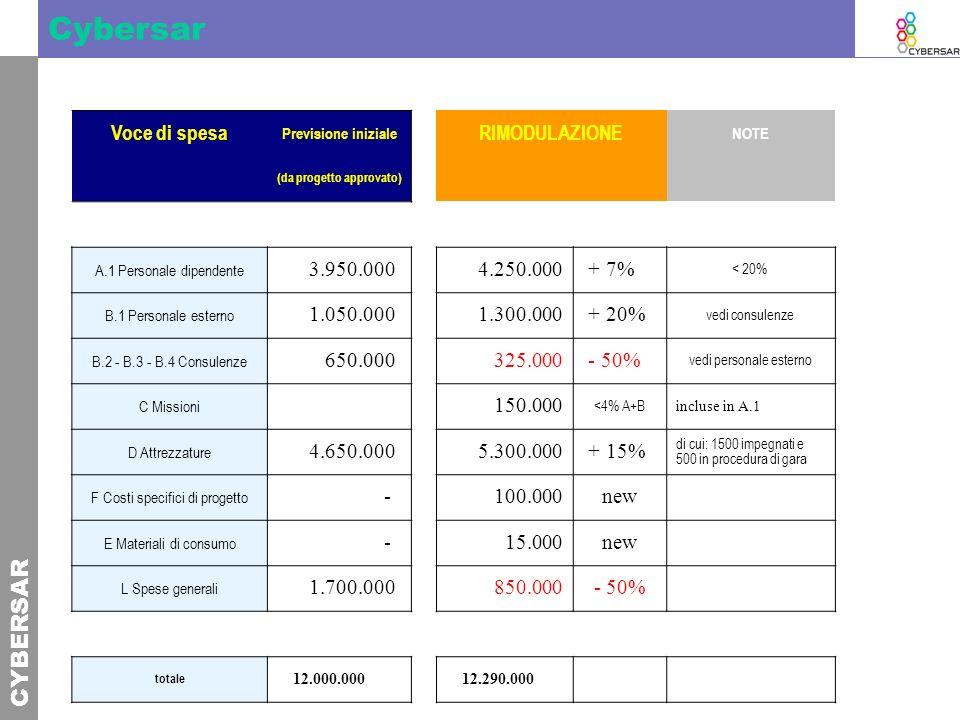CYBERSAR Cybersar Voce di spesa Previsione iniziale RIMODULAZIONE NOTE (da progetto approvato) A.1 Personale dipendente 3.950.000 4.250.000 + 7% < 20%