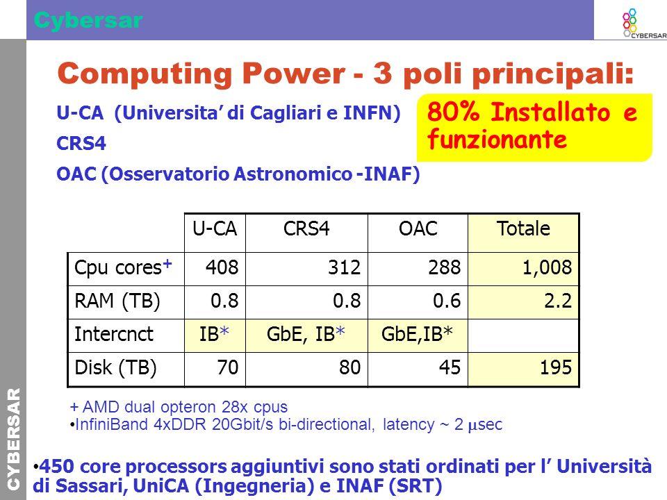CYBERSAR Cybersar Computing Power - 3 poli principali: U-CA (Universita di Cagliari e INFN) CRS4 OAC (Osservatorio Astronomico -INAF) U-CACRS4OACTotale Cpu cores + 4083122881,008 RAM (TB)0.8 0.62.2 IntercnctIB*GbE, IB* Disk (TB)708045195 + AMD dual opteron 28x cpus InfiniBand 4xDDR 20Gbit/s bi-directional, latency ~ 2 sec 80% Installato e funzionante 450 core processors aggiuntivi sono stati ordinati per l Università di Sassari, UniCA (Ingegneria) e INAF (SRT)