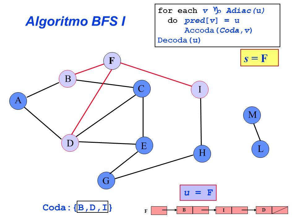 Algoritmo BFS I A B C E G F H I L D M s = F Coda:{B,D,I} u = F B I D F for each v Adiac(u) do pred[v] = u Accoda(Coda,v) Decoda(u)