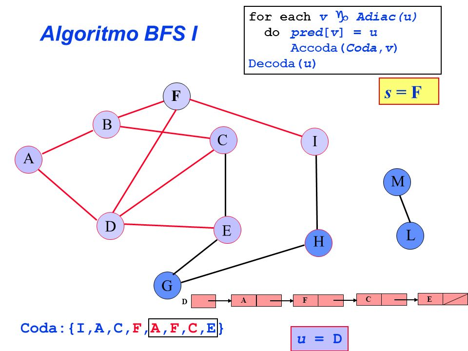 Algoritmo BFS I A B C E G F H I L D M s = F Coda:{I,A,C,F,A,F,C,E} u = D A F C E D for each v Adiac(u) do pred[v] = u Accoda(Coda,v) Decoda(u)