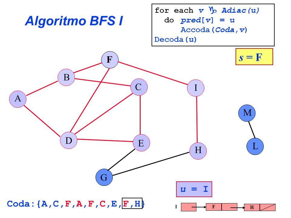 Algoritmo BFS I A B C E G F H I L D M s = F u = I Coda:{A,C,F,A,F,C,E,F,H} F H I for each v Adiac(u) do pred[v] = u Accoda(Coda,v) Decoda(u)