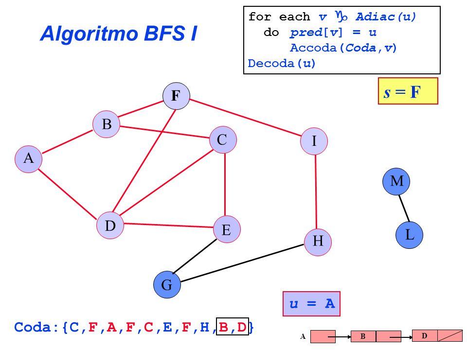 Algoritmo BFS I A B C E G F H I L D M s = F u = A Coda:{C,F,A,F,C,E,F,H,B,D} B D A for each v Adiac(u) do pred[v] = u Accoda(Coda,v) Decoda(u)