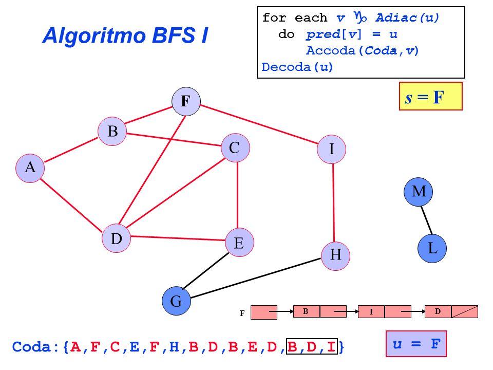Algoritmo BFS I A B C E G F H I L D M s = F u = F Coda:{A,F,C,E,F,H,B,D,B,E,D,B,D,I} B I D F for each v Adiac(u) do pred[v] = u Accoda(Coda,v) Decoda(