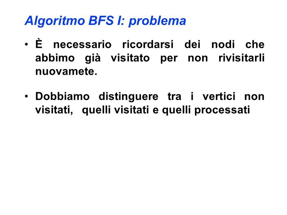 Algoritmo BFS I: problema È necessario ricordarsi dei nodi che abbimo già visitato per non rivisitarli nuovamete. Dobbiamo distinguere tra i vertici n