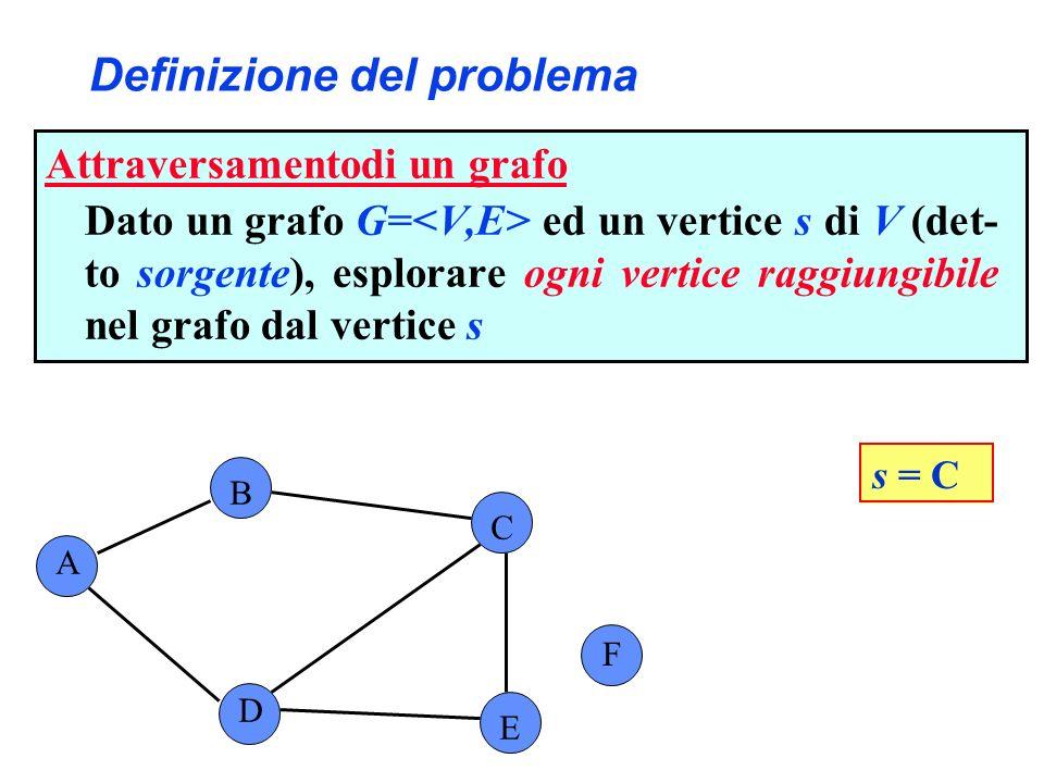 Definizione del problema A B C F D E s = C Attraversamentodi un grafo Dato un grafo G= ed un vertice s di V (det- to sorgente), esplorare ogni vertice raggiungibile nel grafo dal vertice s
