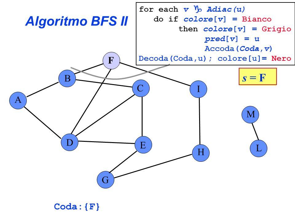Algoritmo BFS II A B C E G F H I L D M s = F Coda:{F} for each v Adiac(u) do if colore[v] = Bianco then colore[v] = Grigio pred[v] = u Accoda(Coda,v)