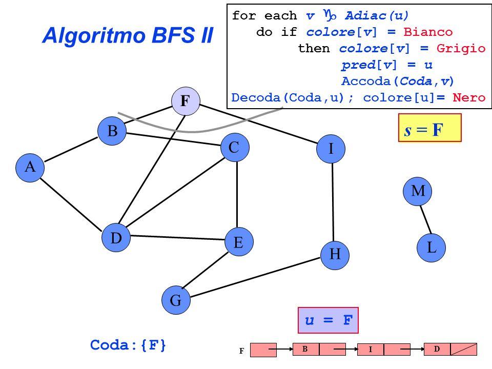 Algoritmo BFS II A B C E G F H I L D M Coda:{F} u = F B I D F s = F for each v Adiac(u) do if colore[v] = Bianco then colore[v] = Grigio pred[v] = u A