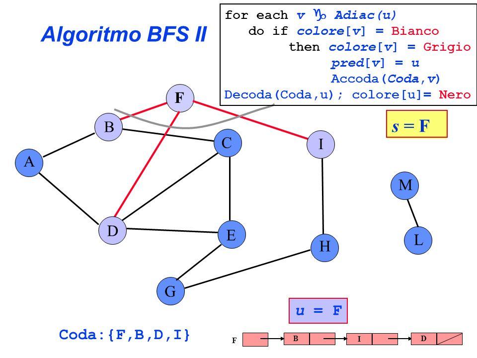 Algoritmo BFS II A B C E G F H I L D M Coda:{F,B,D,I} u = F B I D F s = F for each v Adiac(u) do if colore[v] = Bianco then colore[v] = Grigio pred[v]