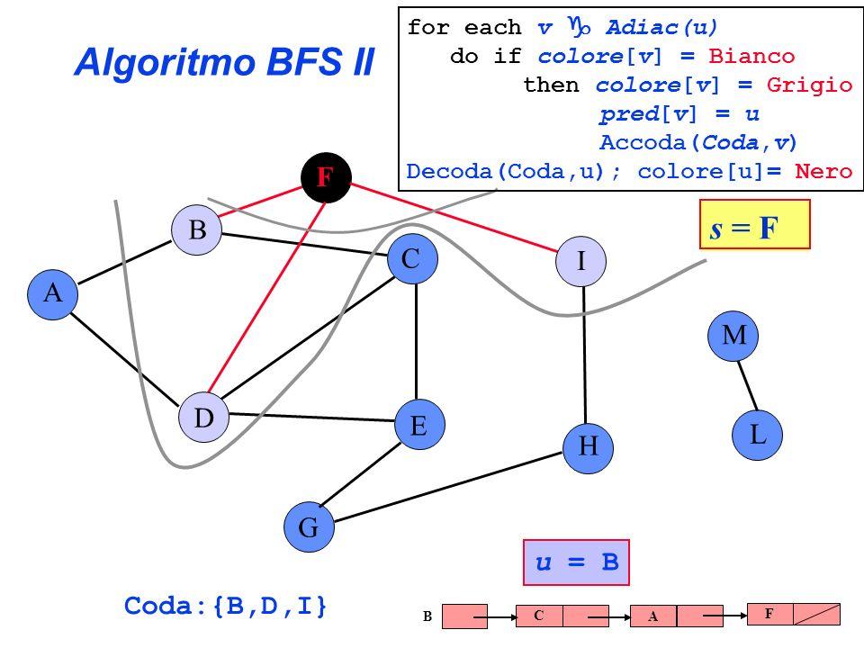 Algoritmo BFS II A B C E G F H I L D M Coda:{B,D,I} u = B C AF B s = F for each v Adiac(u) do if colore[v] = Bianco then colore[v] = Grigio pred[v] =