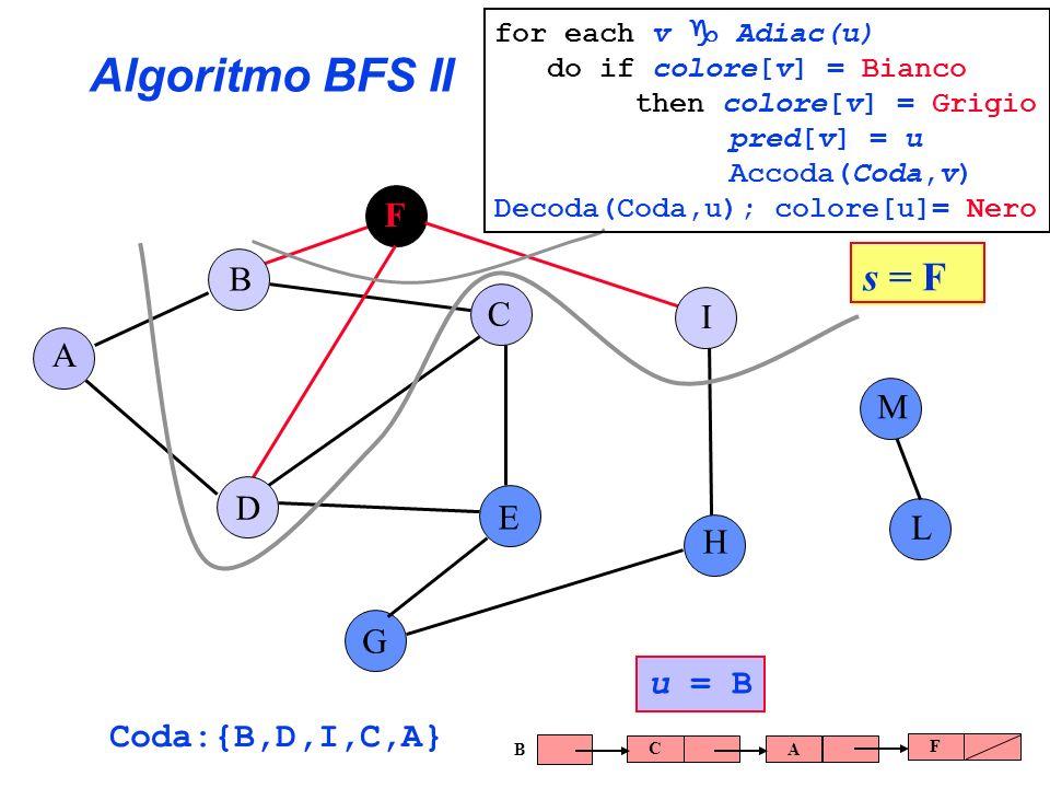 Algoritmo BFS II A B C E G F H I L D M Coda:{B,D,I,C,A} u = B C AF B s = F for each v Adiac(u) do if colore[v] = Bianco then colore[v] = Grigio pred[v