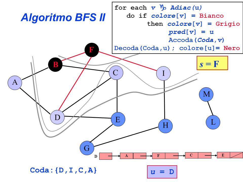 Algoritmo BFS II A B C E G F H I L D M Coda:{D,I,C,A} u = D s = F for each v Adiac(u) do if colore[v] = Bianco then colore[v] = Grigio pred[v] = u Acc