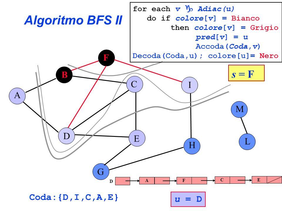 Algoritmo BFS II A B C E G F H I L D M Coda:{D,I,C,A,E} u = D s = F for each v Adiac(u) do if colore[v] = Bianco then colore[v] = Grigio pred[v] = u A