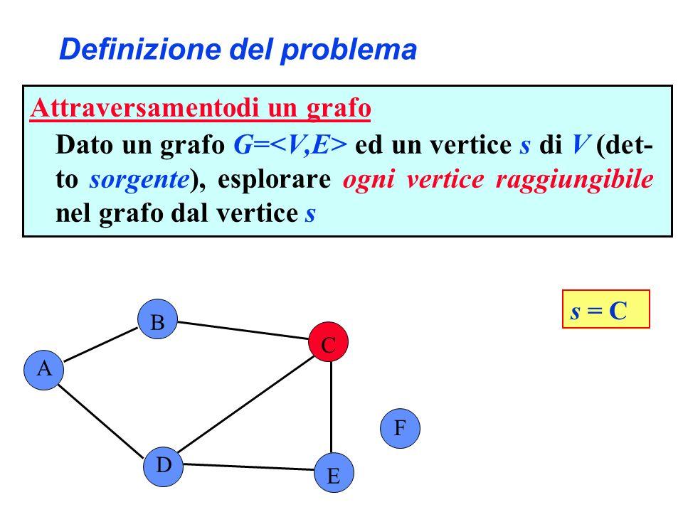 Definizione del problema A B C F D E s = C F è lunico vertice non raggiungibile Attraversamentodi un grafo Dato un grafo G= ed un vertice s di V (det- to sorgente), esplorare ogni vertice raggiungibile nel grafo dal vertice s