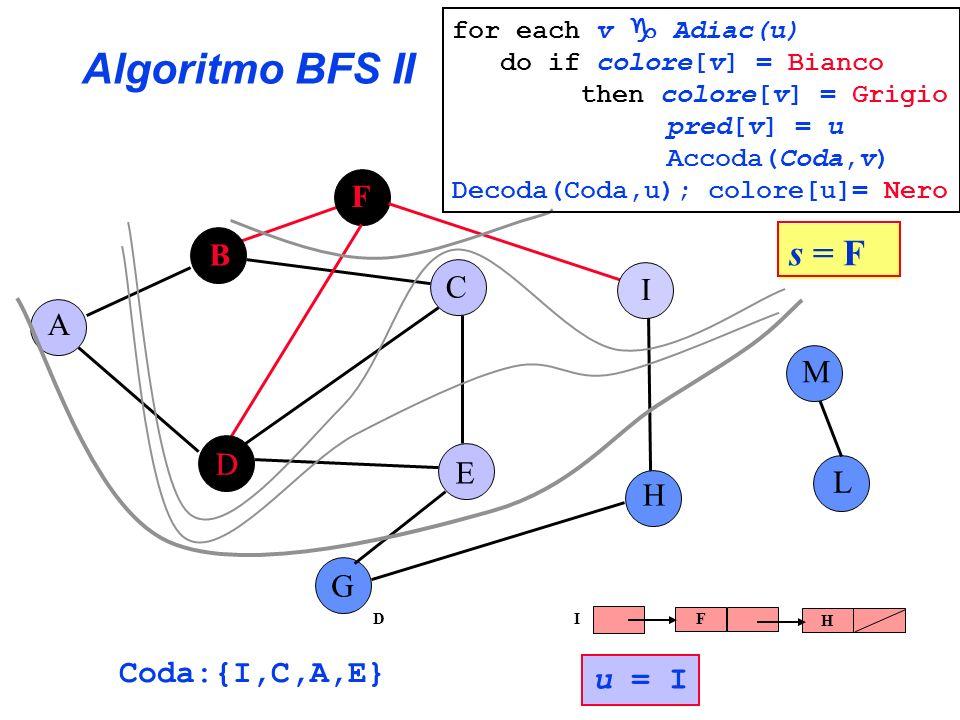 Algoritmo BFS II A B C E G F H I L D M Coda:{I,C,A,E} u = I s = F for each v Adiac(u) do if colore[v] = Bianco then colore[v] = Grigio pred[v] = u Acc