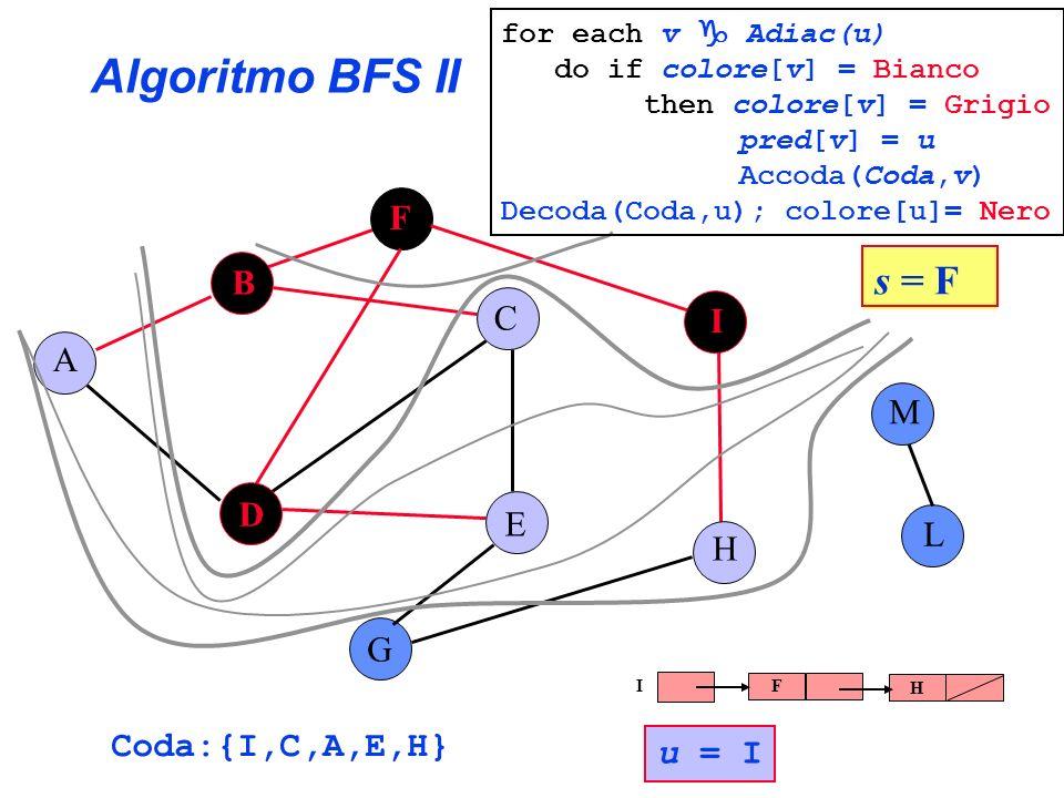 Algoritmo BFS II B G F I L D M A C E H Coda:{I,C,A,E,H} s = F for each v Adiac(u) do if colore[v] = Bianco then colore[v] = Grigio pred[v] = u Accoda(