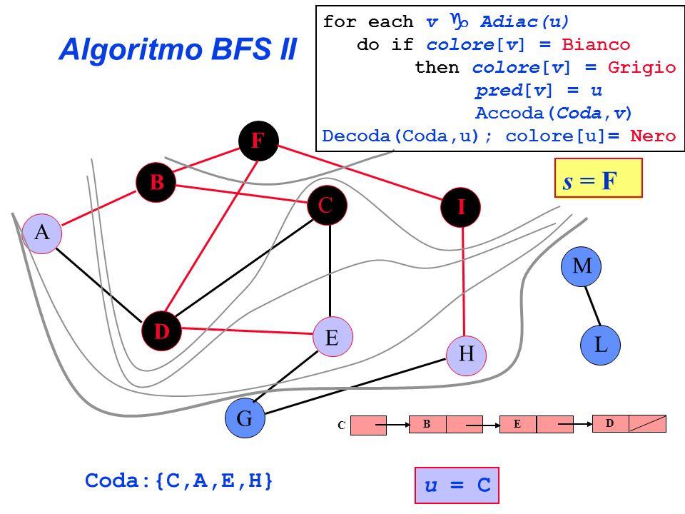 Algoritmo BFS II A B C E G F H I L D M Coda:{C,A,E,H} s = F for each v Adiac(u) do if colore[v] = Bianco then colore[v] = Grigio pred[v] = u Accoda(Co