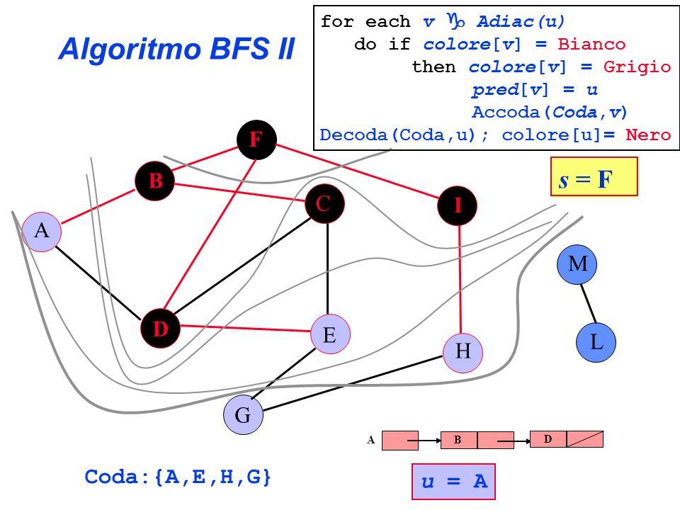 Algoritmo BFS II A B C E G F H I L D M Coda:{A,E,H,G} s = F for each v Adiac(u) do if colore[v] = Bianco then colore[v] = Grigio pred[v] = u Accoda(Co
