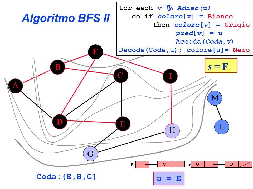 Algoritmo BFS II A B C E G F H I L D M Coda:{E,H,G} s = F for each v Adiac(u) do if colore[v] = Bianco then colore[v] = Grigio pred[v] = u Accoda(Coda