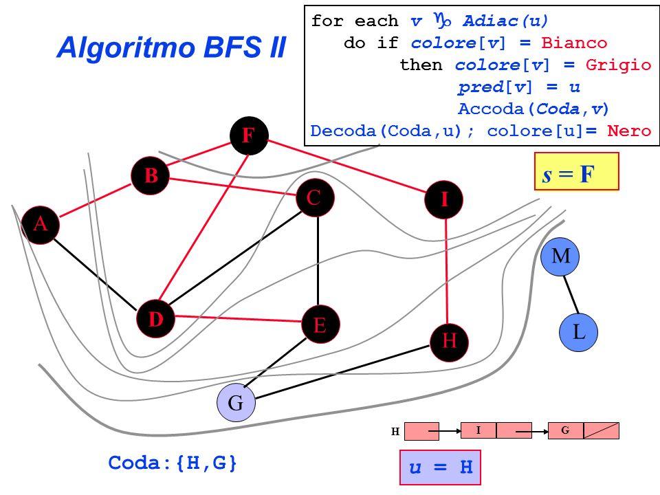 Algoritmo BFS II A B C E G F H I L D M Coda:{H,G} s = F for each v Adiac(u) do if colore[v] = Bianco then colore[v] = Grigio pred[v] = u Accoda(Coda,v